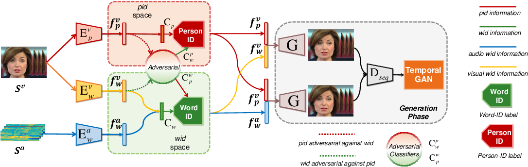 Figure 3 for Talking Face Generation by Adversarially Disentangled Audio-Visual Representation