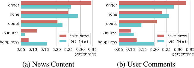 Figure 3 for Exploiting Emotions for Fake News Detection on Social Media