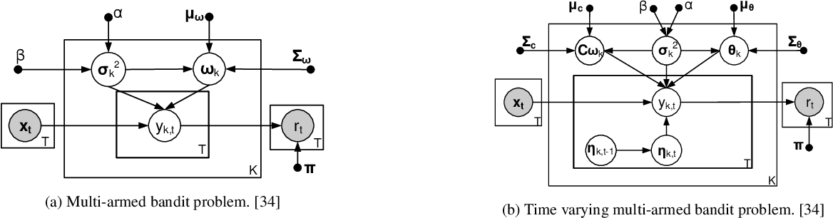 Figure 2 for The Use of Bandit Algorithms in Intelligent Interactive Recommender Systems