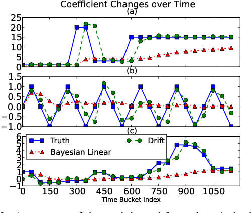 Figure 3 for The Use of Bandit Algorithms in Intelligent Interactive Recommender Systems