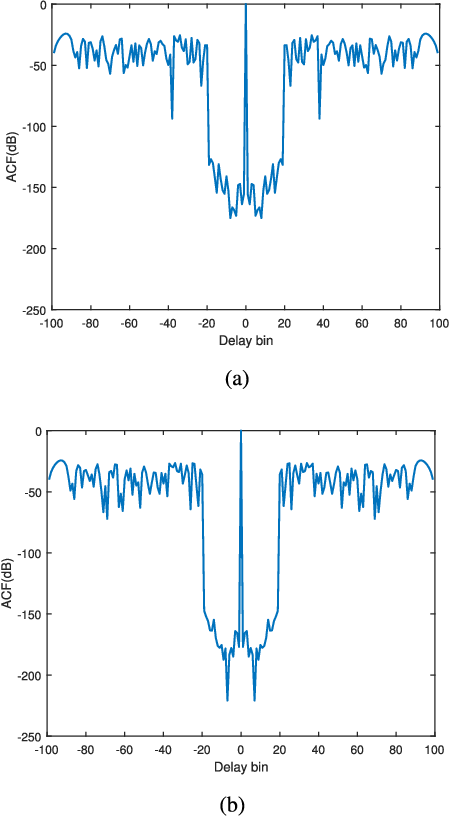Figure 2 for Constrained Radar Waveform Design for Range Profiling