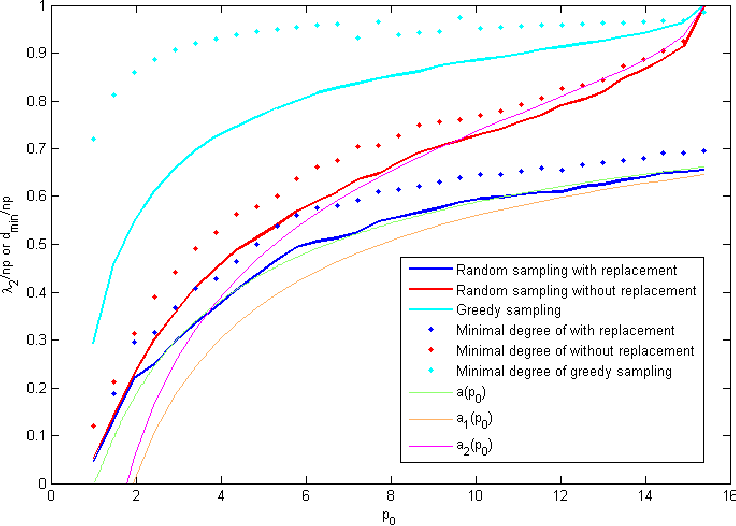 Figure 1 for Analysis of Crowdsourced Sampling Strategies for HodgeRank with Sparse Random Graphs