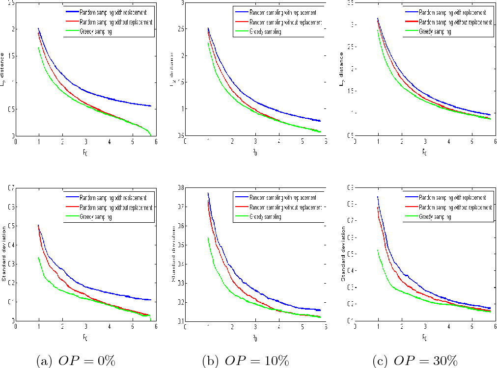 Figure 3 for Analysis of Crowdsourced Sampling Strategies for HodgeRank with Sparse Random Graphs