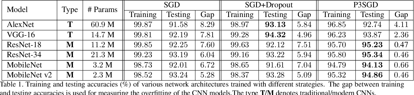 Figure 2 for P3SGD: Patient Privacy Preserving SGD for Regularizing Deep CNNs in Pathological Image Classification