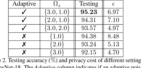 Figure 4 for P3SGD: Patient Privacy Preserving SGD for Regularizing Deep CNNs in Pathological Image Classification