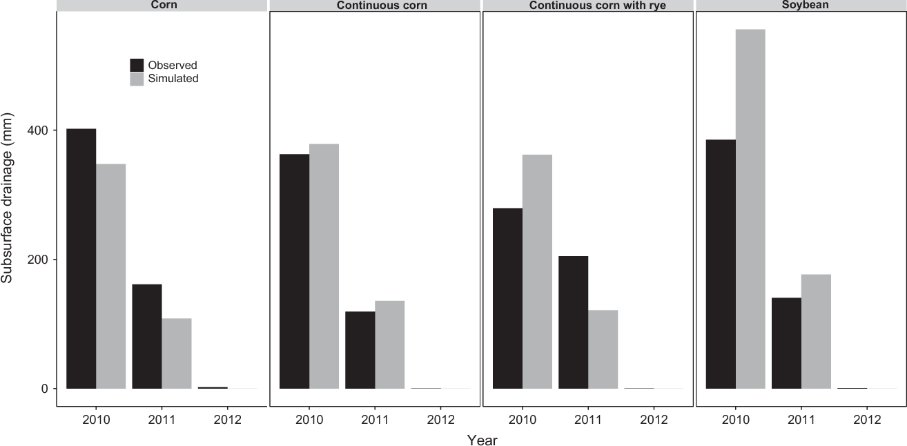Fig. 6 Observed (black) and simulated (gray) subsurface drainage during the growing season. Treatments labeled as corn and soybean are the respective crops from the corn–soybean rotation.