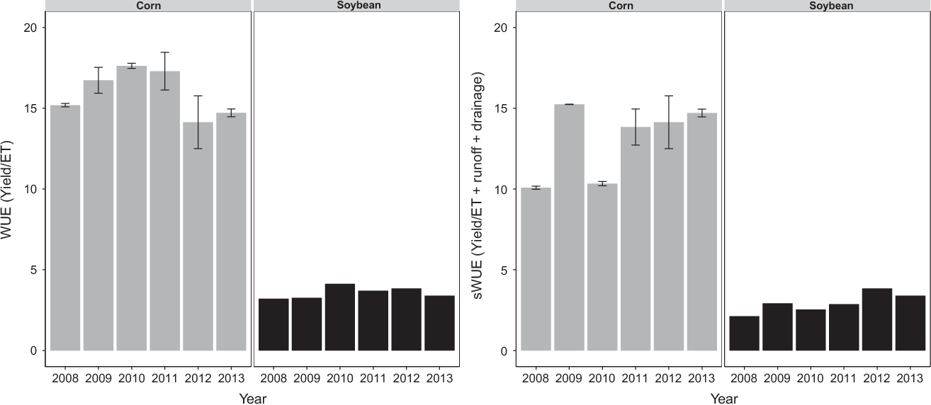 Fig. 7 Physiological (WUE) and systems water use efficiency (sWUE) in corn averaged over all corn treatments and soybean. Error bars represent one standard error of the mean.