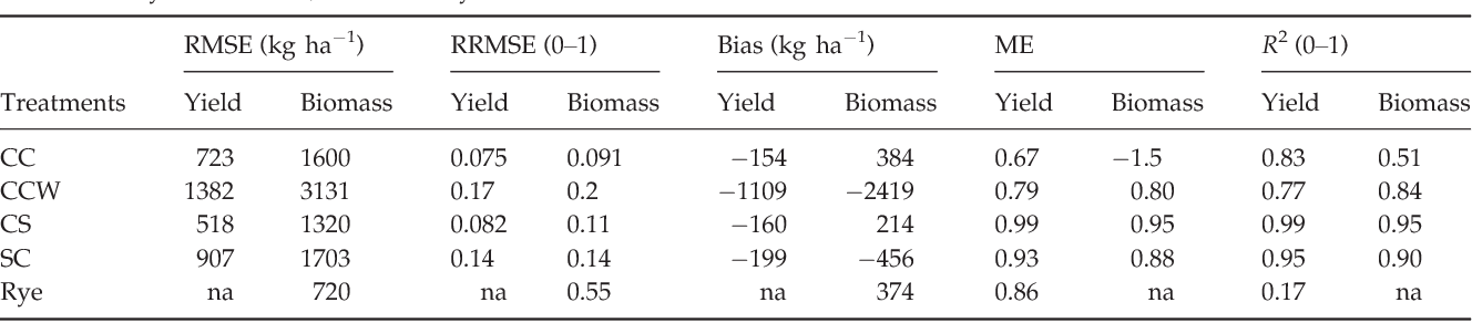Table 2 Model performance statistics for biomass and yield at harvest. CC is continuous corn, CCW is continuous corn with rye, CS is corn–soybean rotation, and SC is soybean–corn rotation