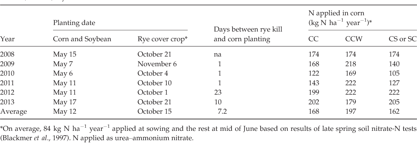 Table 1 Planting dates and N fertilization inputs. CC, continuous corn; CCW, continuous corn with cover crop; CS, corn–soybean rotation; and SC, soybean- corn rotation