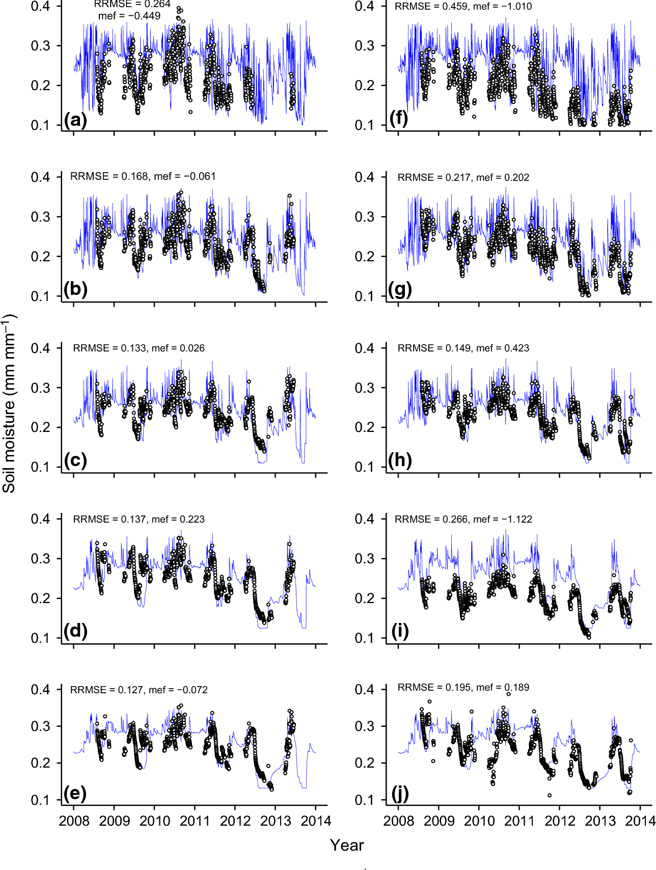 Fig. 4 Simulated (line) and observed (points) soil water content (mm mm 1) in continuous corn (a–e) and continuous corn with winter rye cover crop (f–j) across five soil depths 5 cm (a, f), 10 cm (b, g), 15 cm (c, h), 35 cm (d, i), and 50 cm (e, j).