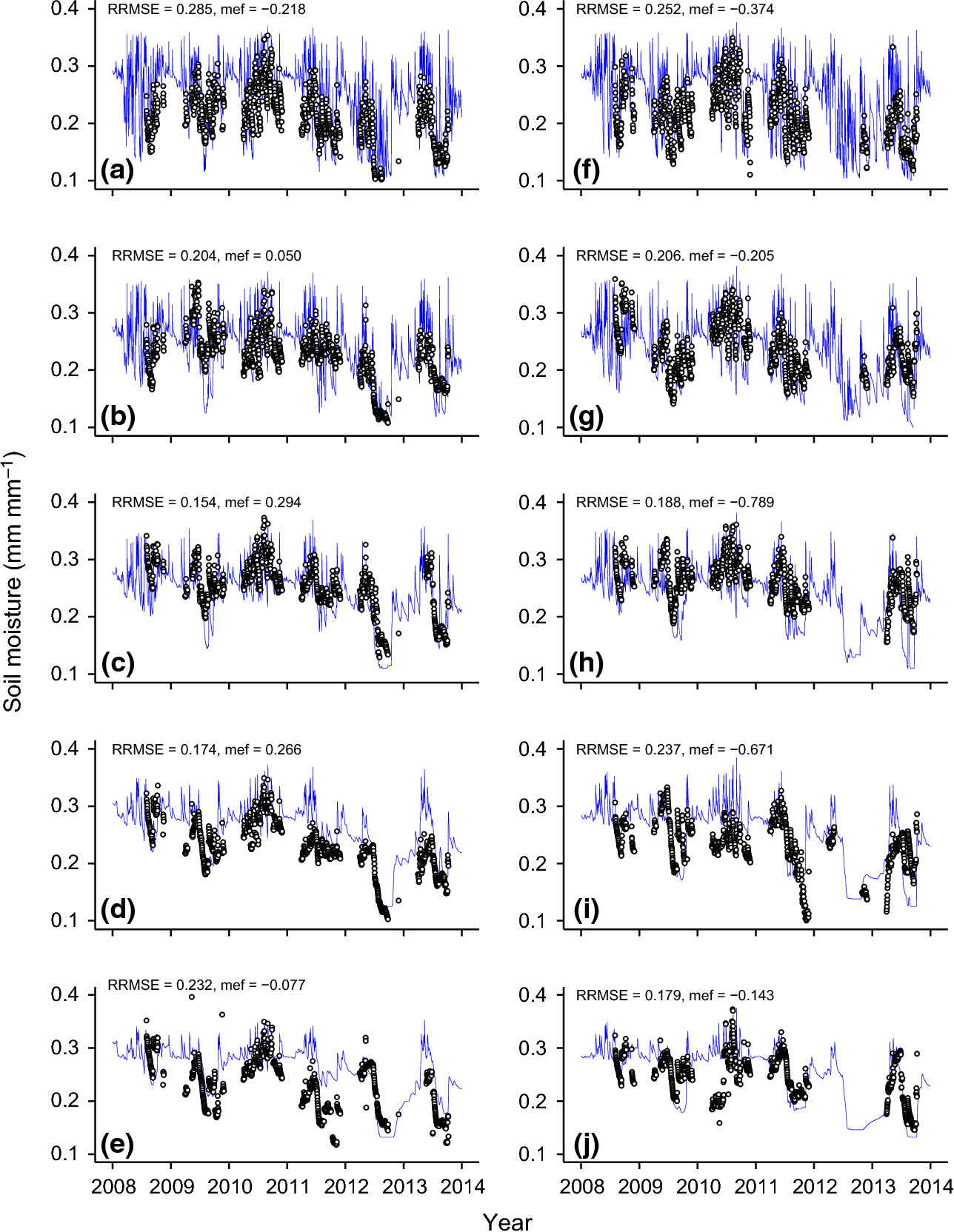 Fig. 5 Simulated (line) and observed (points) soil water content (mm mm 1) in corn–soybean (a–e) and soybean–corn (f–j) across five soil depths 5 cm (a, f), 10 cm (b, g), 15 cm (c, h), 35 cm (d, i), and 50 cm (e, j).