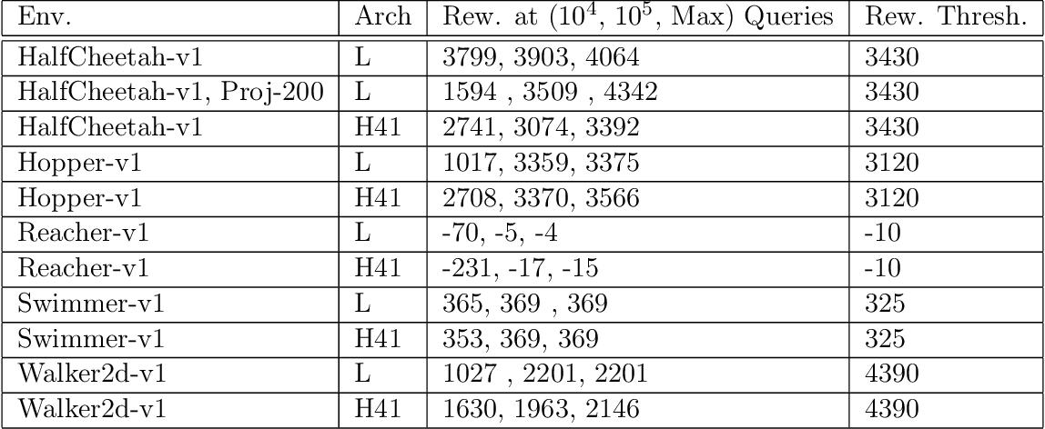 Figure 3 for Gradientless Descent: High-Dimensional Zeroth-Order Optimization