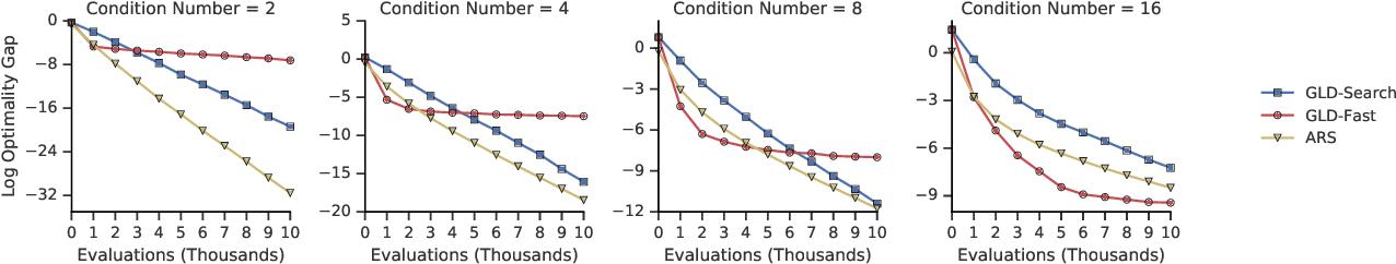 Figure 4 for Gradientless Descent: High-Dimensional Zeroth-Order Optimization