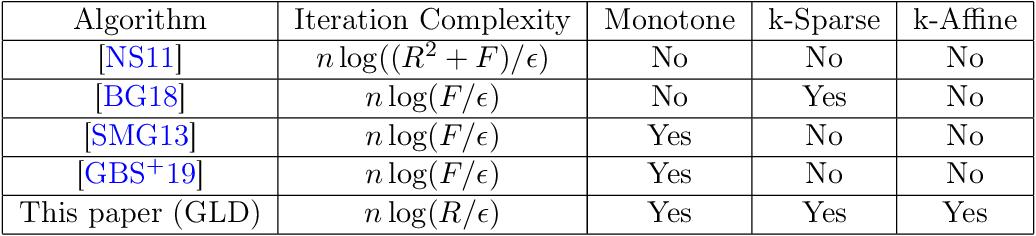 Figure 1 for Gradientless Descent: High-Dimensional Zeroth-Order Optimization