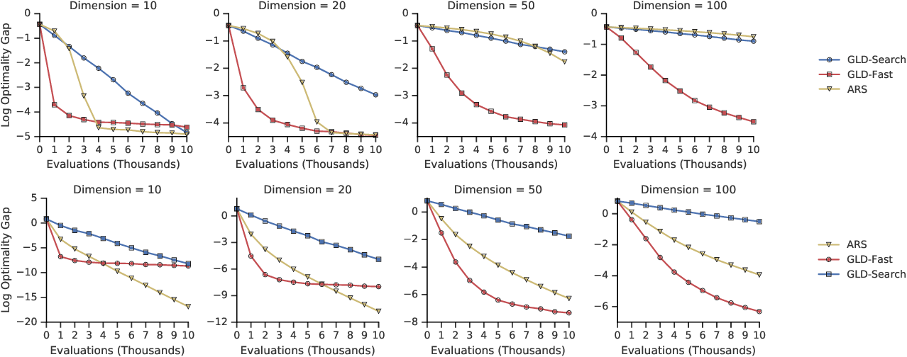 Figure 2 for Gradientless Descent: High-Dimensional Zeroth-Order Optimization