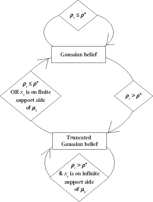 Figure 2 for Near-Optimal Target Learning With Stochastic Binary Signals