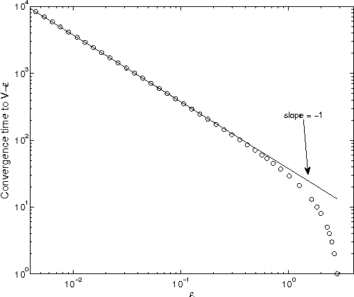 Figure 3 for Near-Optimal Target Learning With Stochastic Binary Signals