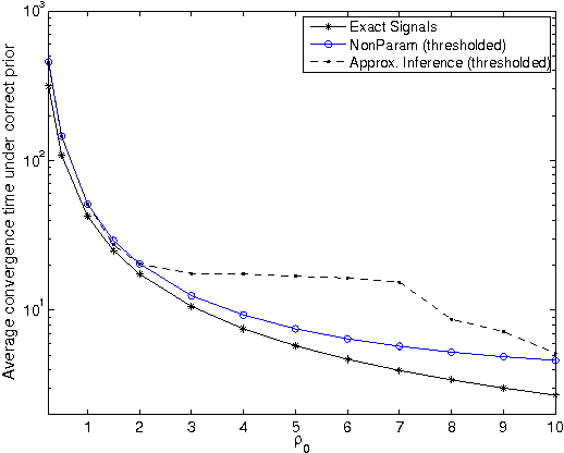 Figure 4 for Near-Optimal Target Learning With Stochastic Binary Signals