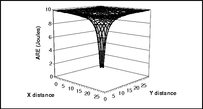 PDF] The Effect of Physical Topology on Wireless Sensor