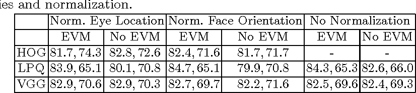 Figure 2 for Distinguishing Posed and Spontaneous Smiles by Facial Dynamics