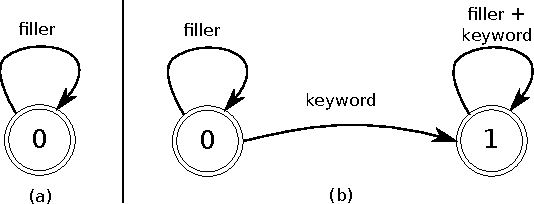Figure 2 for Streaming Small-Footprint Keyword Spotting using Sequence-to-Sequence Models