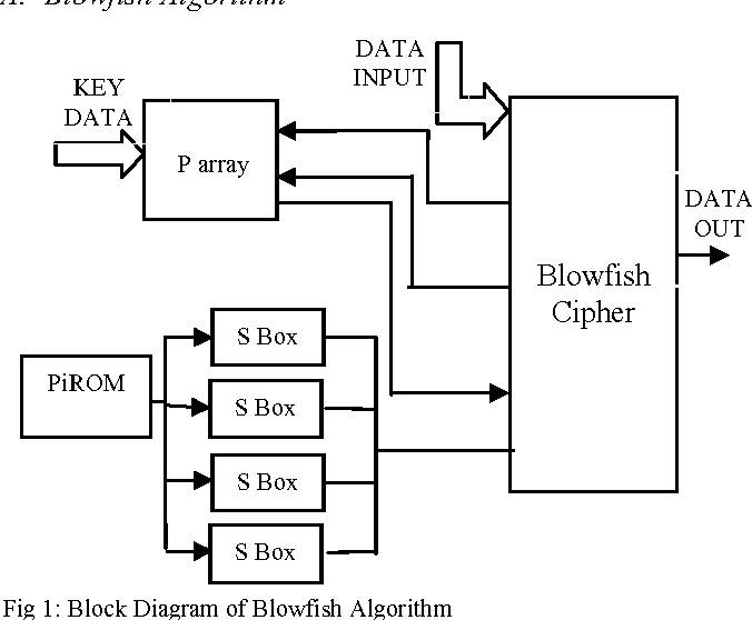 A hybrid data encryption technique using rsa and blowfish for cloud figure 1 ccuart Gallery