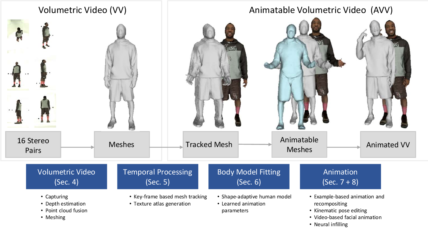 Figure 1 for Going beyond Free Viewpoint: Creating Animatable Volumetric Video of Human Performances
