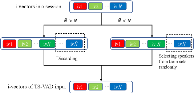 Figure 3 for Target-speaker Voice Activity Detection with Improved I-Vector Estimation for Unknown Number of Speaker