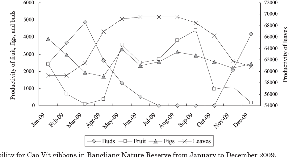 Figure 1 from Behavioral responses of Cao Vit gibbon