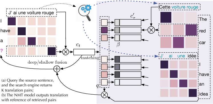 Figure 1 for Search Engine Guided Non-Parametric Neural Machine Translation