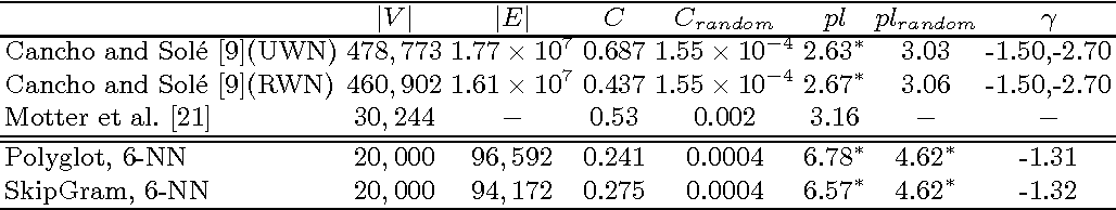 Figure 2 for Inducing Language Networks from Continuous Space Word Representations