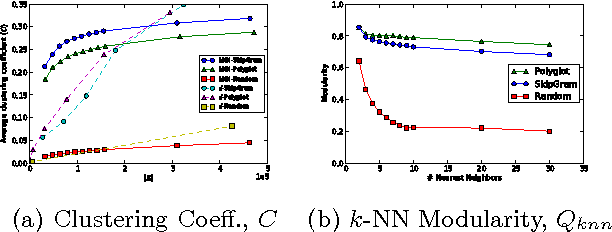 Figure 3 for Inducing Language Networks from Continuous Space Word Representations