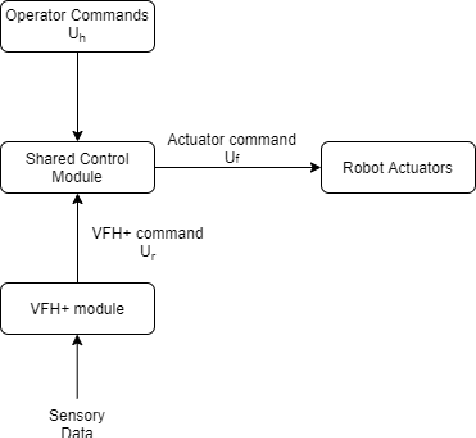 Figure 1 for VFH+ based shared control for remotely operated mobile robots