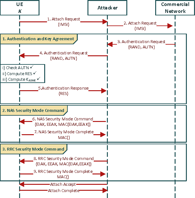 figure 3 from putting lte security functions to the test a rh semanticscholar org