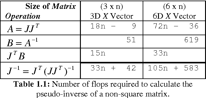 Table 1 1 from Real-Time Inverse Kinematics: The Return of