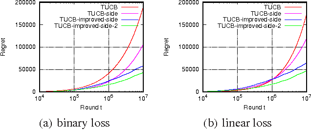 Figure 2 for When to Reset Your Keys: Optimal Timing of Security Updates via Learning