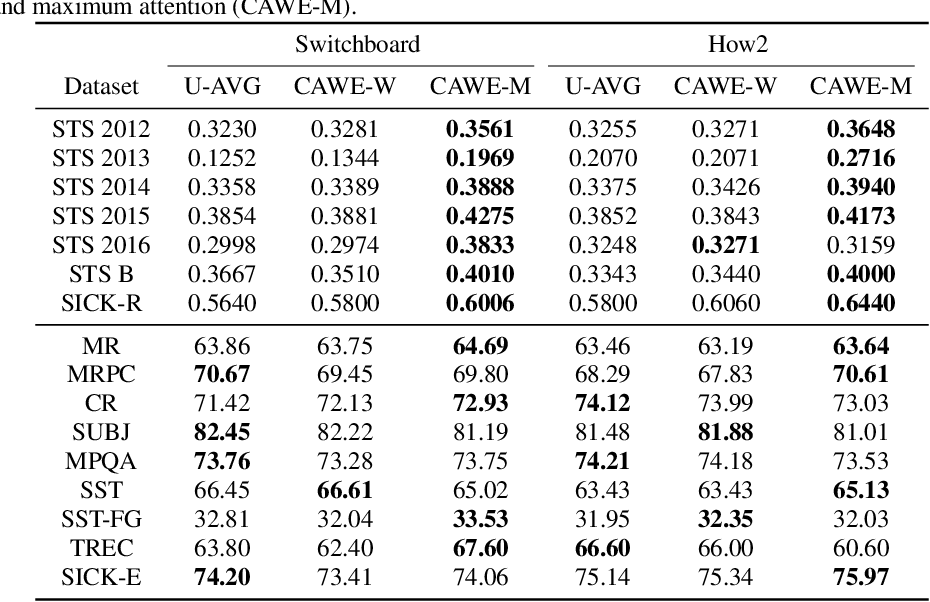 Figure 2 for Learned In Speech Recognition: Contextual Acoustic Word Embeddings