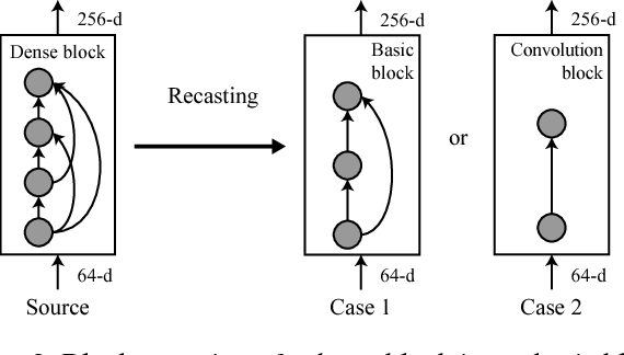 Figure 3 for Network Recasting: A Universal Method for Network Architecture Transformation