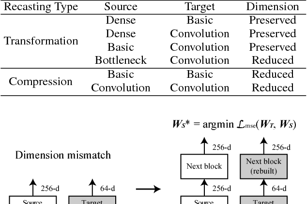 Figure 2 for Network Recasting: A Universal Method for Network Architecture Transformation