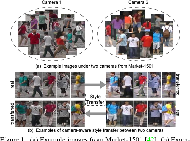 Figure 1 for Camera Style Adaptation for Person Re-identification