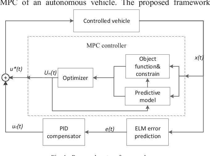 Figure 1 for Learning based Predictive Error Estimation and Compensator Design for Autonomous Vehicle Path Tracking
