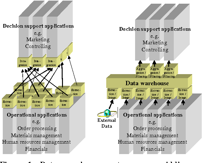 The Current and Future Role of Data Warehousing in Corporate ...