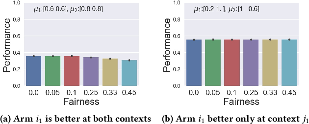 Figure 1 for Fair Contextual Multi-Armed Bandits: Theory and Experiments