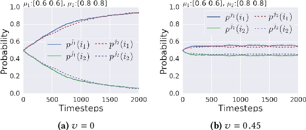 Figure 2 for Fair Contextual Multi-Armed Bandits: Theory and Experiments