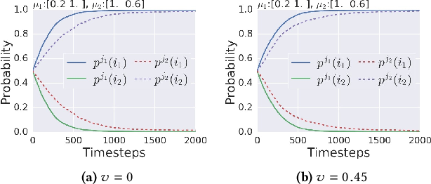 Figure 3 for Fair Contextual Multi-Armed Bandits: Theory and Experiments