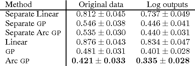 Figure 2 for Raiders of the Lost Architecture: Kernels for Bayesian Optimization in Conditional Parameter Spaces