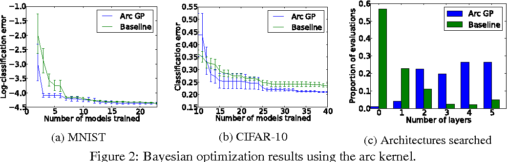 Figure 3 for Raiders of the Lost Architecture: Kernels for Bayesian Optimization in Conditional Parameter Spaces