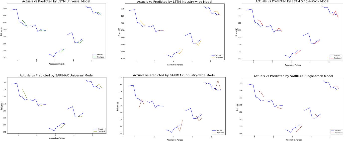 Figure 2 for Stock Price Prediction Under Anomalous Circumstances