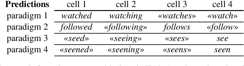 Figure 2 for The Paradigm Discovery Problem