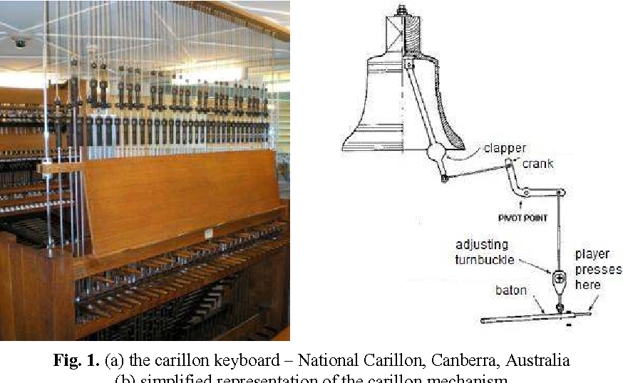 Fig. 1. (a) the carillon keyboard – National Carillon, Canberra, Australia (b) simplified representation of the carillon mechanism